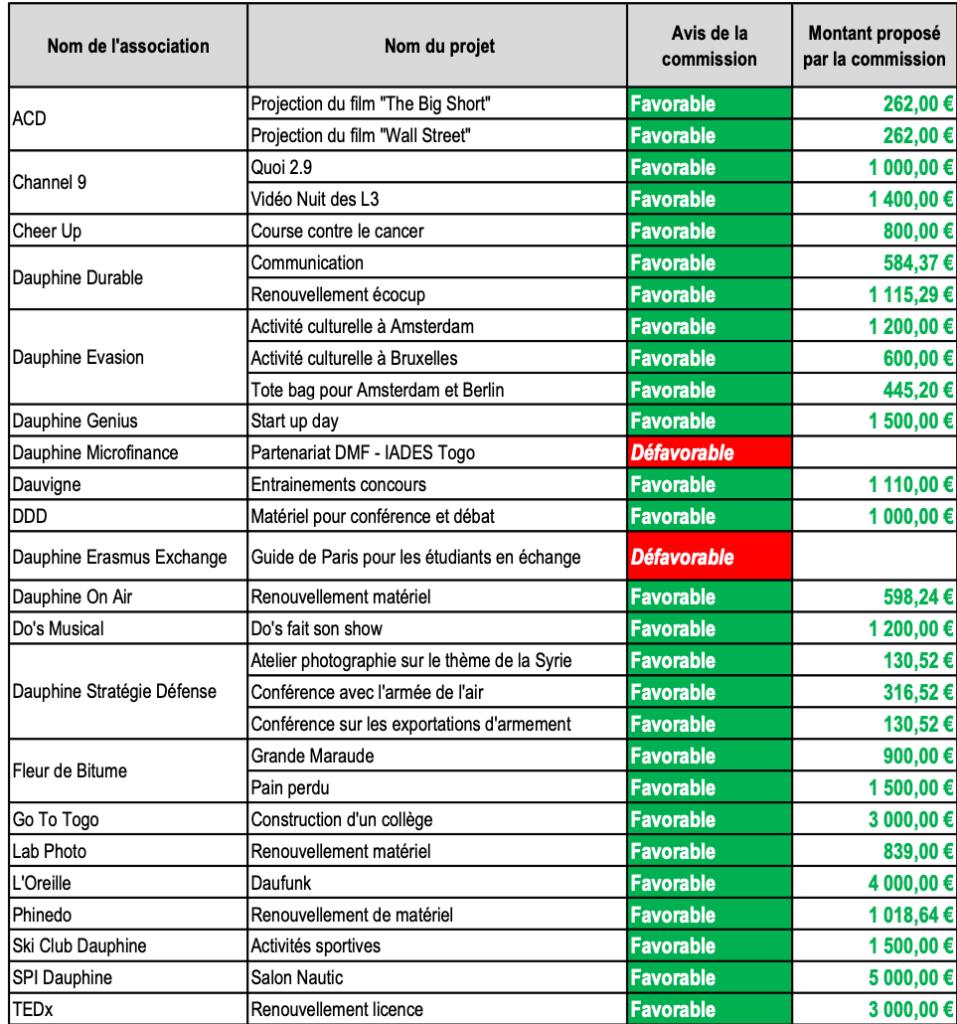 SUBVENTIONS-ASSOS-GÉNÉRALISTES-CA-DU-18-NOVEMBRE-957x1024 Compte-rendu du CA du 18 novembre 2019